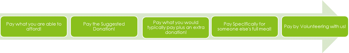pay-what-you-can